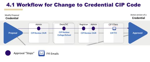 Image of CIP code change proposal workflow