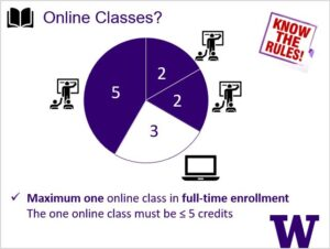 Graphic of F-1 online class credit limit